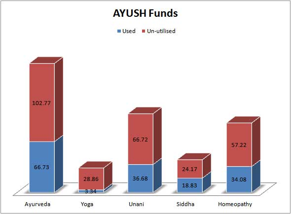 ayush-funds-spirit-india